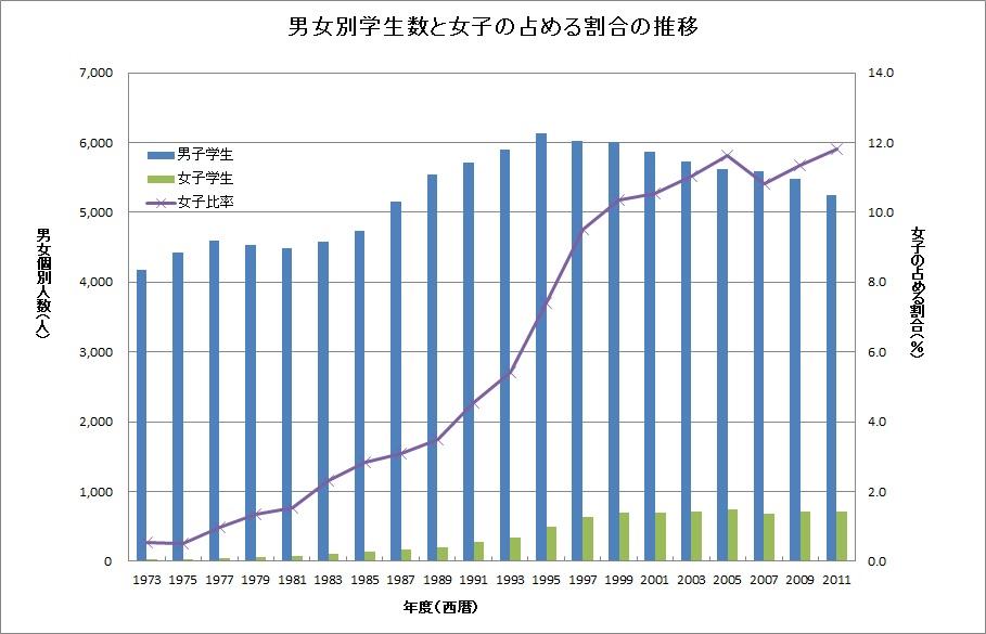 男女別学生数と女子の割合の推移.jpg