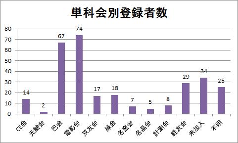 300名単科会別登録者数.png