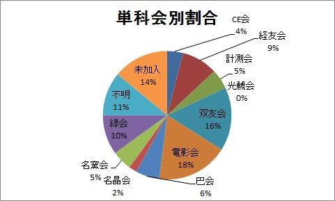 単科会別割合グラフ.jpg