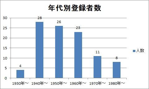 年代別グラフ.jpg