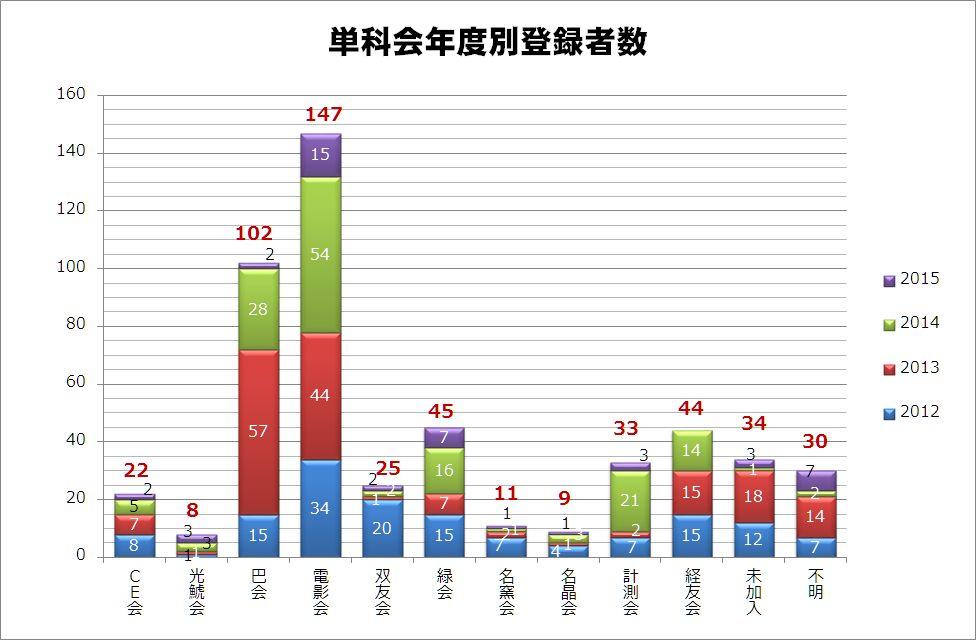 https://alum.nitech.ac.jp/mt_imgs/201506_graph5.jpg