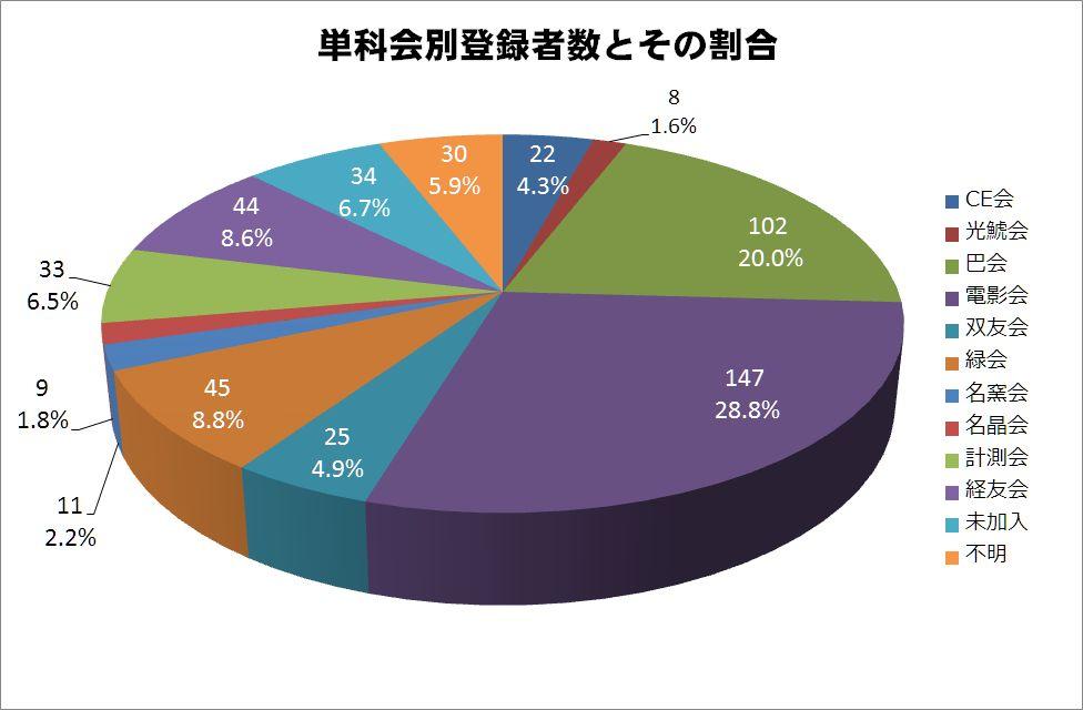 https://alum.nitech.ac.jp/mt_imgs/201506_graph6.jpg