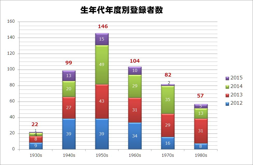 https://alum.nitech.ac.jp/mt_imgs/201506_graph7.jpg