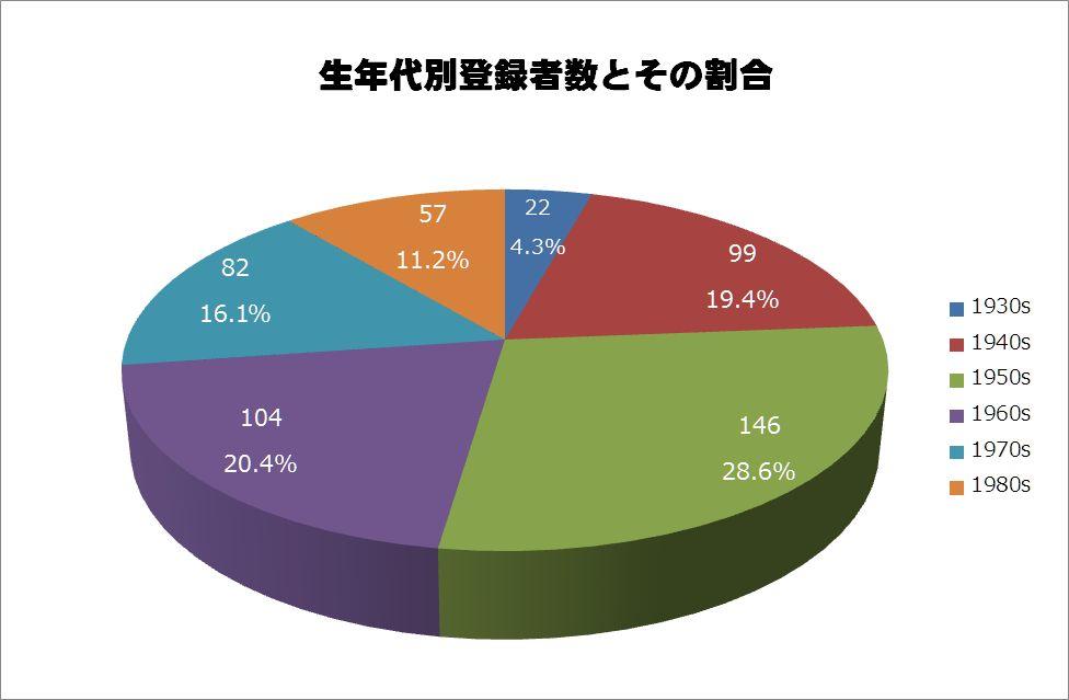 https://alum.nitech.ac.jp/mt_imgs/201506_graph8.jpg