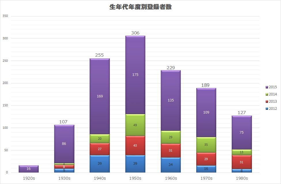 http://alum.nitech.ac.jp/mt_imgs/201601Graph3.jpg
