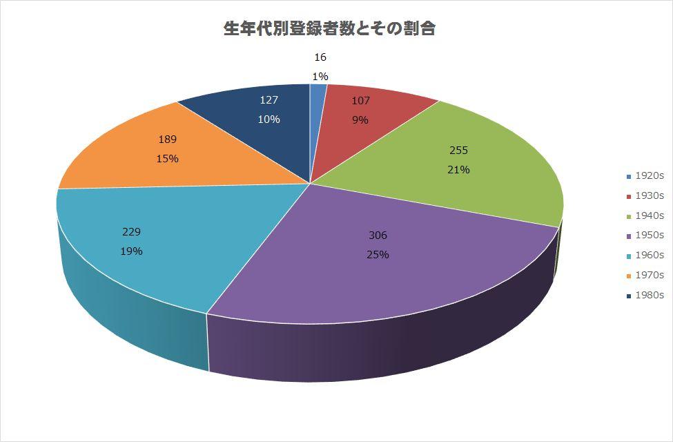 https://alum.nitech.ac.jp/mt_imgs/201601Graph4.jpg